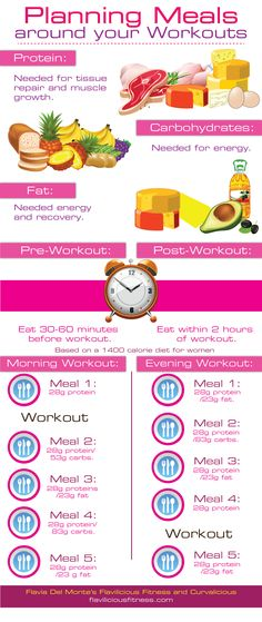 Planning your meals around your workout [Infographic]