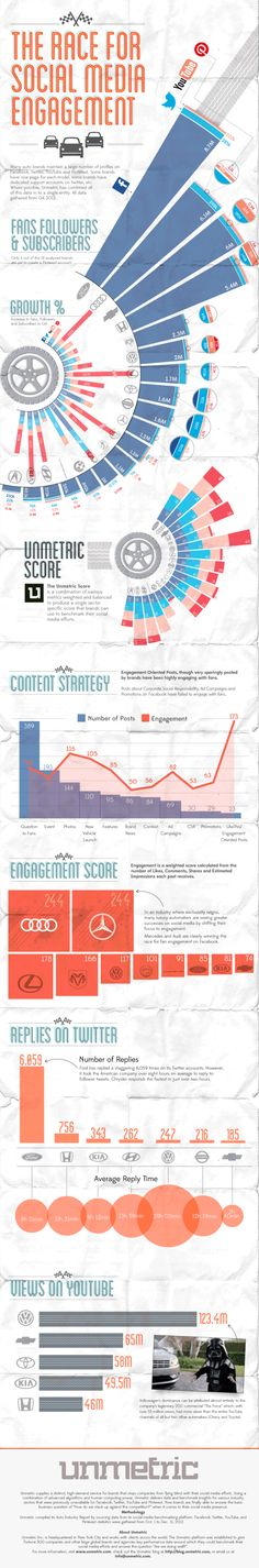 The Race For Social Media Engagement. #SocialMedia #Infographic