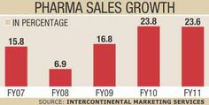 "Pharma sales rise 20% in Bangladesh. The Dhaka-based daily Star says the ""outlook bright"""