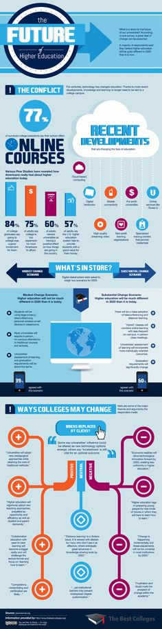 The Future of Higher Education - excellent infographic!  #education #highered #online #learning