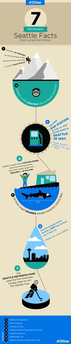 Did you know there are 15-foot sharks living in the Puget Sound? We didn't either! Check out this infographic for more little-known Seattle facts.