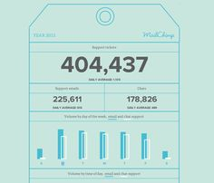 Annual Report from MailChimp › PatternTap