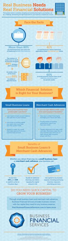 Infographic: What is the Smartest Business Funding Solution for You?