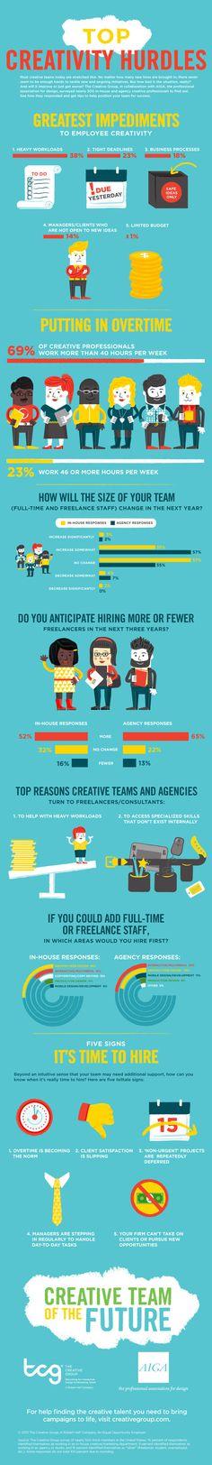 Top #Creativity Hurdles