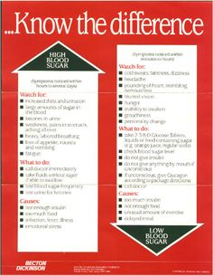 Low Blood Sugar Symptoms | Symptoms of High and Low Blood Sugars Poster (PDF)