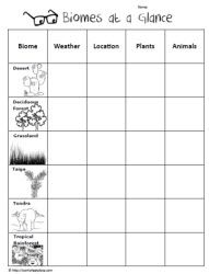 Biome worksheet 5th grade