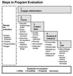 Steps in Program Evaluation @ UW-Extension