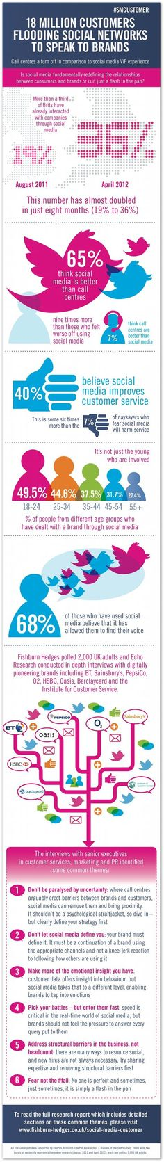 Most consumers prefer social media instead of customer service centers #infographics