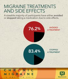 The Trouble with Treatment - Chronic Migraine in America 2013