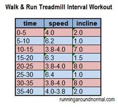 Walk and Run Treadmill Interval Workout