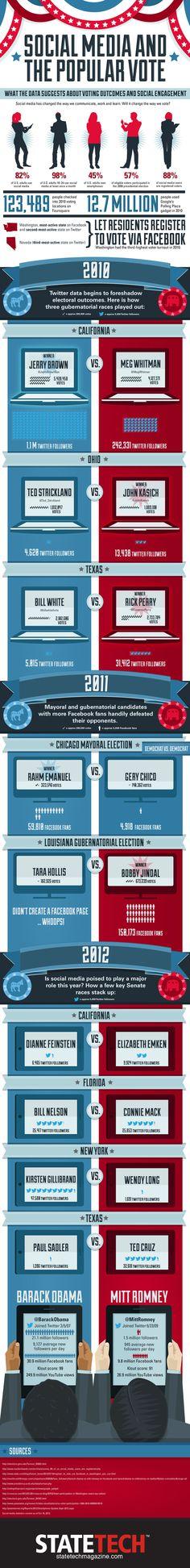 Can Social Media Predict Election Outcomes?