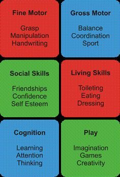 Occupational Therapy: A break down of the specific areas OT may work with children in...there are interventions that you learn in OT to help improve and empower the individual for daily living  - repinned by @PediaStaff – Please Visit  ht.ly/63sNt for all our ped therapy, school & special ed pins