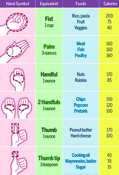 This is such a great chart to go by if you're in the kitchen and can't find anything to measure with!    Xox Brittany