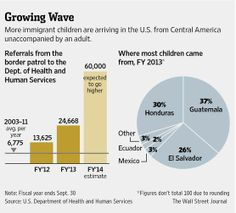 Almost 25,000 immigrant children arrive in the US from Central America w/o an adult. http://on.wsj.com/1w639gI
