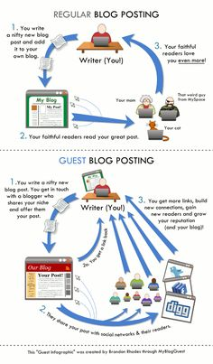 Regular #Blog Posting vs #GuestBlog Posting