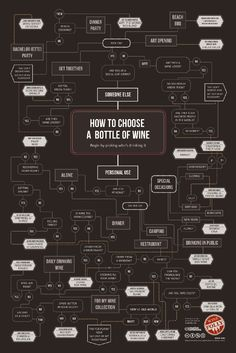 How To Choose The Perfect Bottle Of Wine