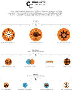 Diagram About Collaborative Consumption via collaborativeconsumption.com