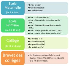 Civilisation Française - Elémentaire a1 - Le système scolaire français