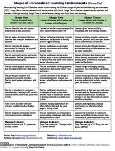 Version 2-Stages of Personalized Learning Environments   Bray & McClaskey   Personalized Learning (PLearning)   Scoop.it