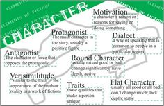 """Character Poster - Elements of Literature - Round, Flat Characterization This 34""""x22"""" full-color literature poster of the elements of characterization in crime scene chalk lines is a fun and effective way to help middle school students remember the important terminology around characters."""