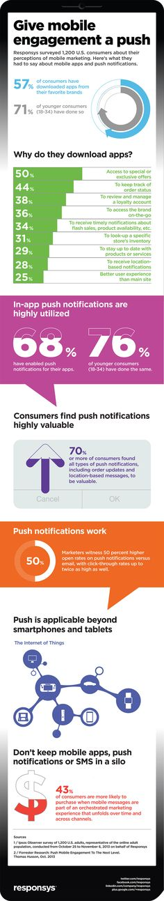 Mobile #Marketing and the Magic of Push Notifications (#Infographic) #digital #socialmedia #mobile
