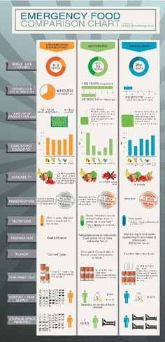 Emergency food comparison chart