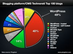 49 of the top 100 Technorati blogs use Wordpress.