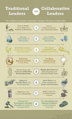 Collaborative vs traditional leadership...