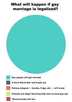 What will happen if gay marriage is legal