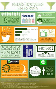 Las Redes Sociales en España fuente: www.hablandoencorto.com #infografia #infographic #socialmedia