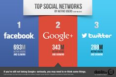 Google+ Is Now The Number Two Social Network In The World