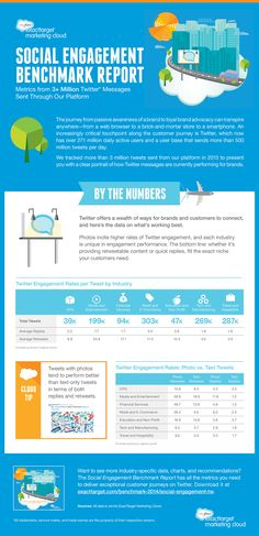 #SocialMedia Engagement Benchmark Report: Average Engagement Metrics from 3+ Million Tweets - #infographic #twitter