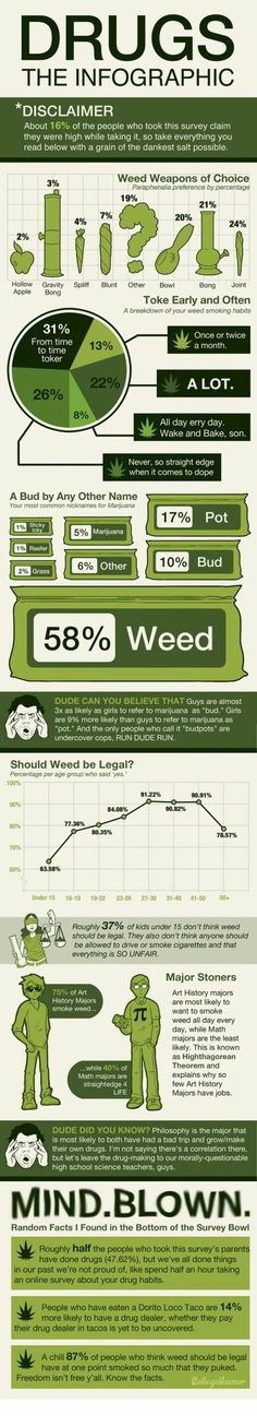 Weed consume - the infographic #flowchart #infographic