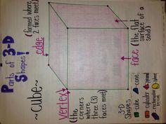 3-D Shape Anchor Chart