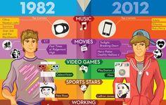Google Image Result for http://media.getthefive.com/uploads/article_images/then-vs-now.jpg