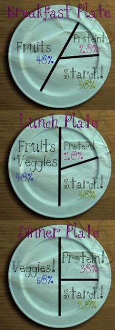 Breakfast, lunch, and dinner portions. Good to know.Like this idea
