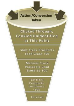 How to Measure Social Media Return on Investment for the Complex Sale - Nichole Kelly Article