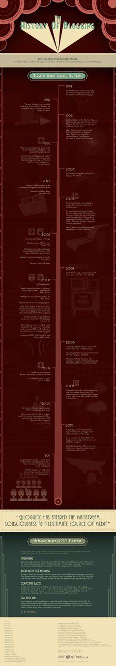 La historia del blogging #infografia #infographic #socialmedia