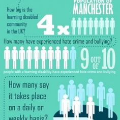 While this infographic focuses on hate crime against the learning disabled community in the UK, it can be assumed that the isolated learning disabled community in the US deals with similar discrimination (critique).