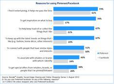 Reasons for using Pinterest-facebook
