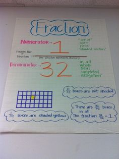 Fraction Anchor Chart #TeachersFollowTeachers