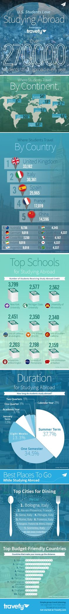 Travefy's College Students Love Studying Abroad - INFOGRAPHIC