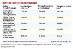 Table of schools commanding highest house price premiums MT Good schools add £21,000 to local property prices http://gu.com/p/4x2hx/tw