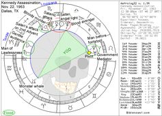 The Astrology Chart for John F. Kennedy