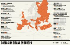 Desde España hasta Rusia, la población gitana es parte crucial de las culturas europeas.