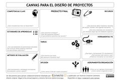 CANVAS_Proyectos_C13_blog