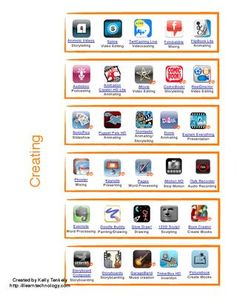 Apps sorted By Bloom's Taxonomy - Tassonomia digitale di Bloom