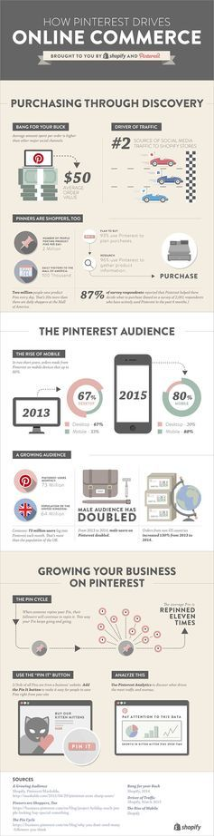 How Pinterest Drives Online Commerce [Infographic] — Ecommerce Marketing Blog - Ecommerce News, Online Store Tips & More by Shopify