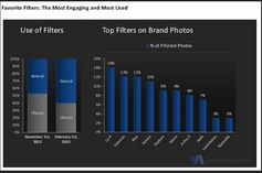 Instagram - most popular filters
