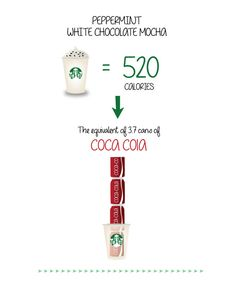 infographic of how fattening starbuck's coffee drinks are
